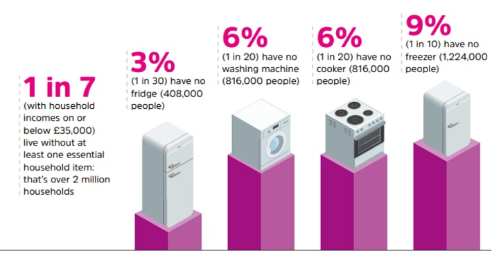 Help to Buy White Goods on a Low Income graph