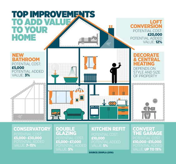 Home Improvements That Add Value infographic