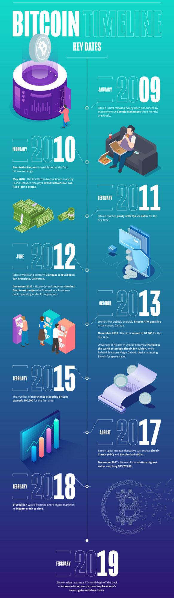 How Bitcoin Survived its First Decade timeline