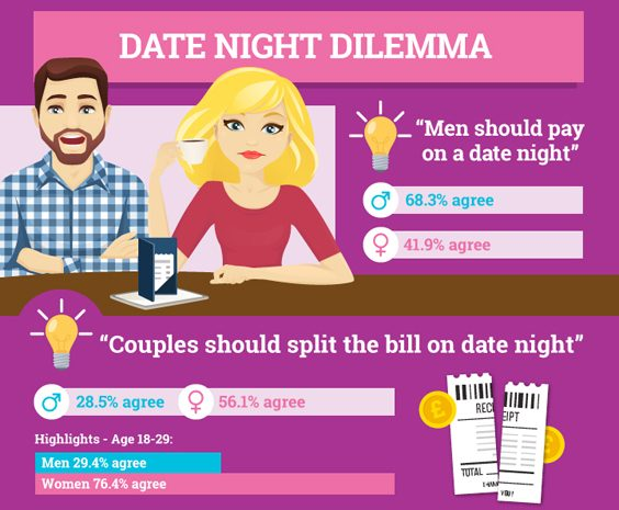 How Does Money Impact our Relationships date night dilemma