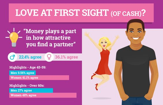 How Does Money Impact our Relationships love at first sight