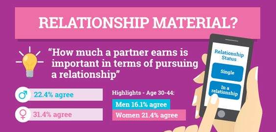 How Does Money Impact our Relationships relationship material