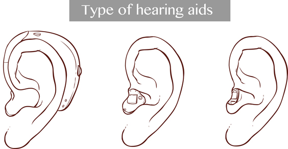 vector illustration of a Type of hearing aids