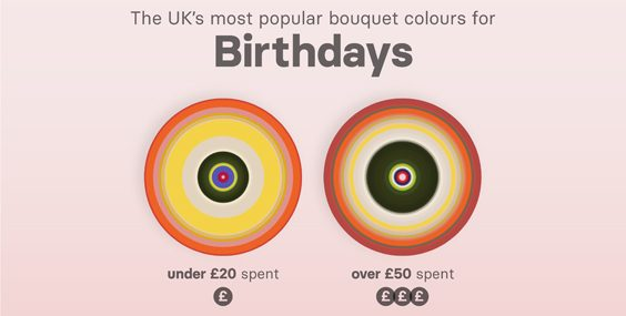 Most Popular Flower Colours by Budget & Gender Revealed birthday