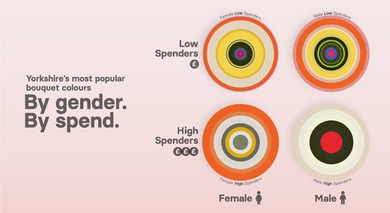 Most Popular Flower Colours by Budget & Gender Revealed serenata