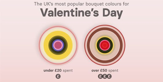 Most Popular Flower Colours by Budget & Gender Revealed valentines