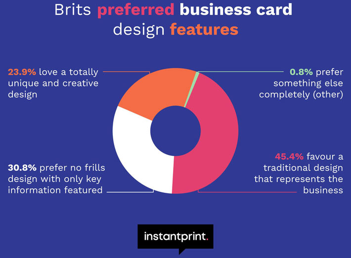 Rotherham-Based Instantprint Reveal the Perfect Business Card brits