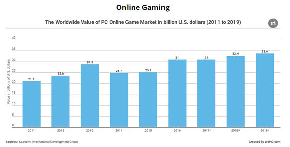 The Unstoppable Rise of Online Gaming graph