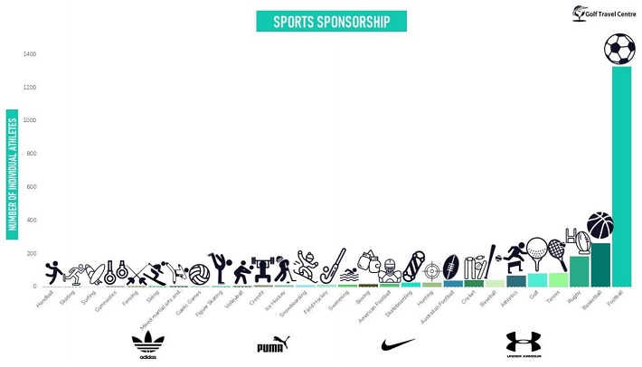 What Type of Athlete Gets the Most Sponsorship chart