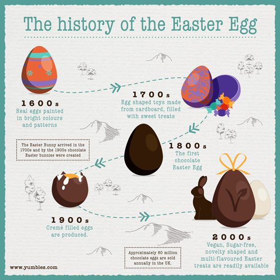 history and future of the easter egg infographic